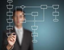 Бізнес-аналітик: обов'язки, посадова інструкція