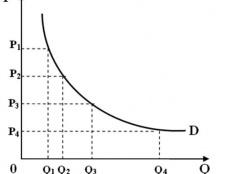 Детермінанти - це фактори, що впливають на попит і пропозицію товарів (послуг)