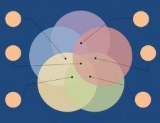 Факторний аналіз як спосіб моделювання потрібного стану справ