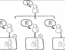 Ефективна лінійно-функціональна структура управління підприємством