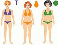 Як визначити типи фігури чоловіків і жінок