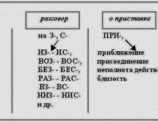 Практична лінгвістика: на які групи поділяються приставки в російській мові